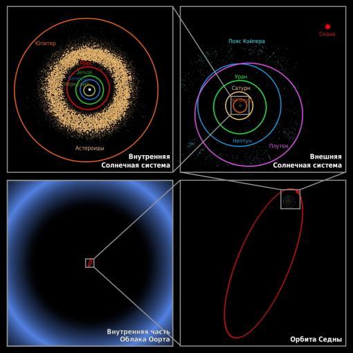 Солнечная система - Облако Оорта, Пояс Койпера, планетарный диск astronet.ru