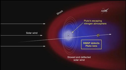 плутон атмосфера